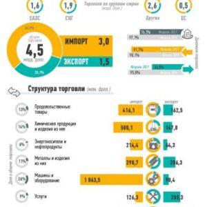 Внешняя торговля Узбекистана за январь-февраль 2021 года